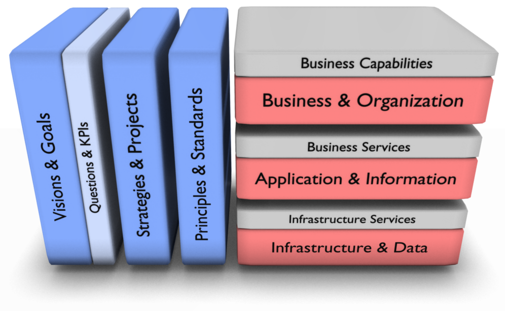 Image result for business management and IT architecture